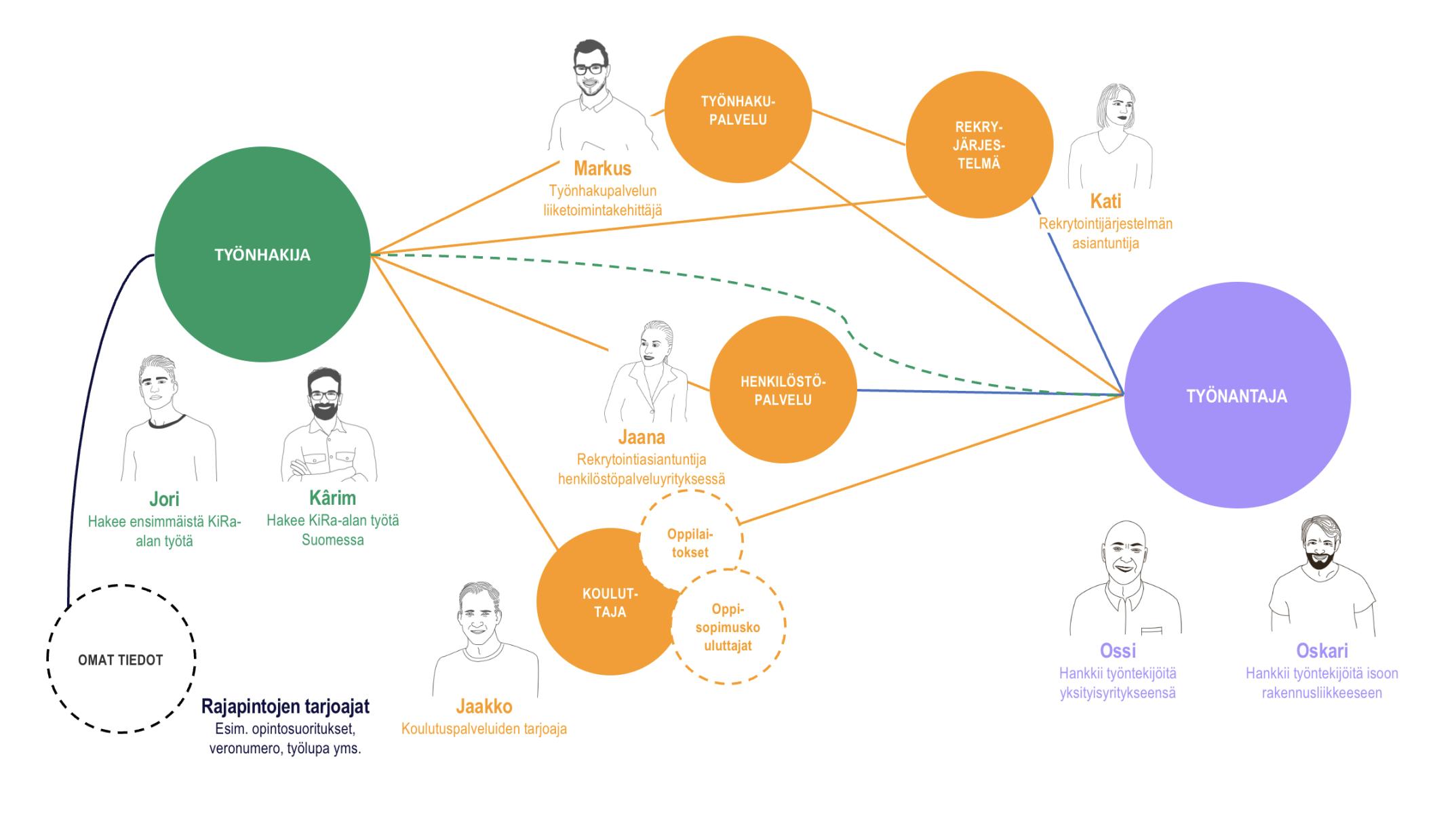 KIRA-alan sidosryhmäkartta